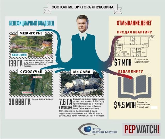 Janukovics_vagyon